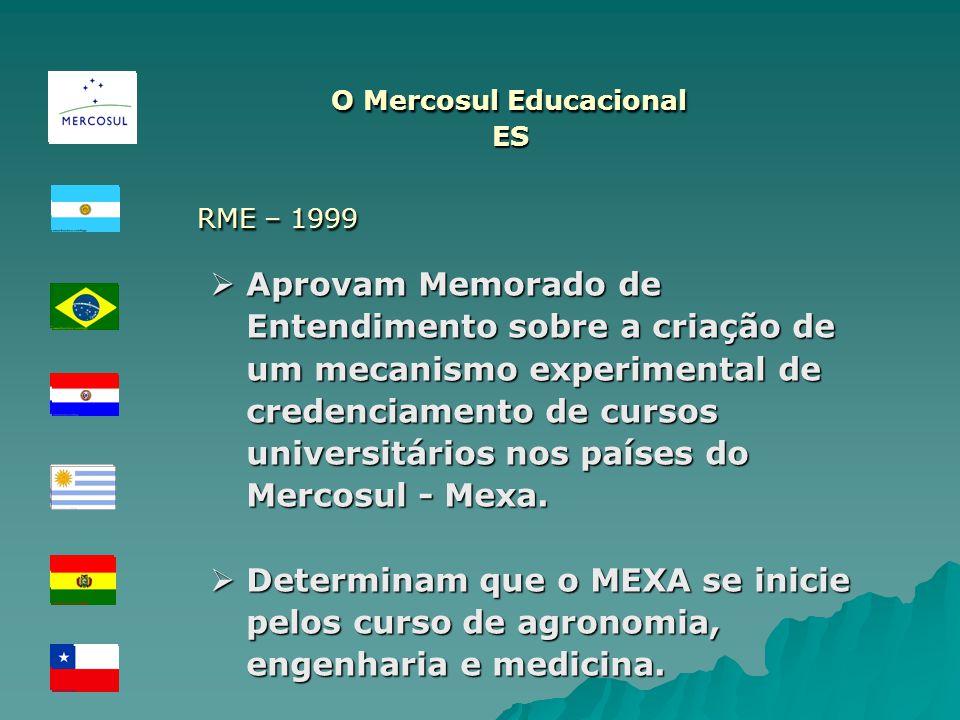 O Mercosul Educacional ES RME – 1999