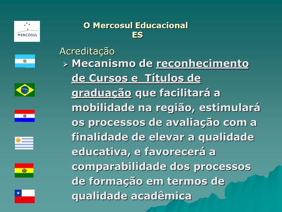 O Mercosul Educacional ES