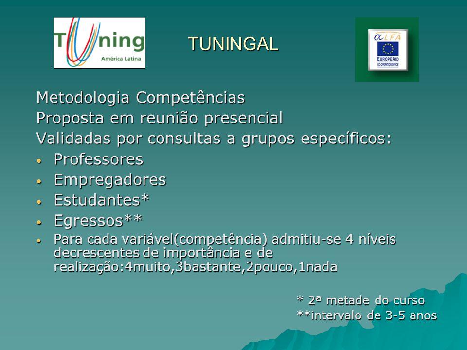 TUNINGAL Metodologia Competências Proposta em reunião presencial