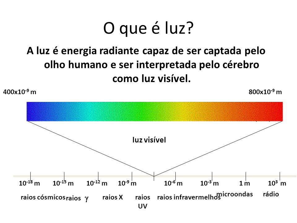 O que é luz A luz é energia radiante capaz de ser captada pelo olho humano e ser interpretada pelo cérebro como luz visível.