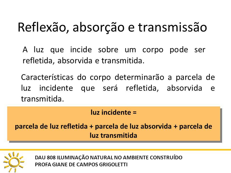 Reflexão, absorção e transmissão