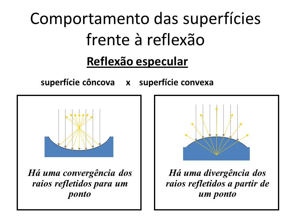 Comportamento das superfícies frente à reflexão