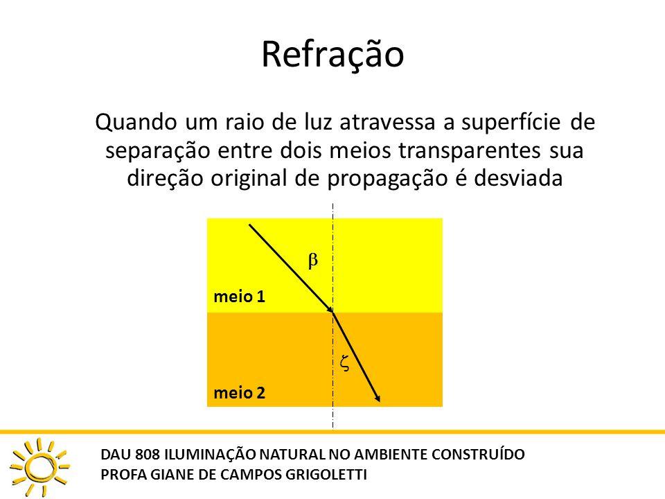 Refração Quando um raio de luz atravessa a superfície de separação entre dois meios transparentes sua direção original de propagação é desviada.