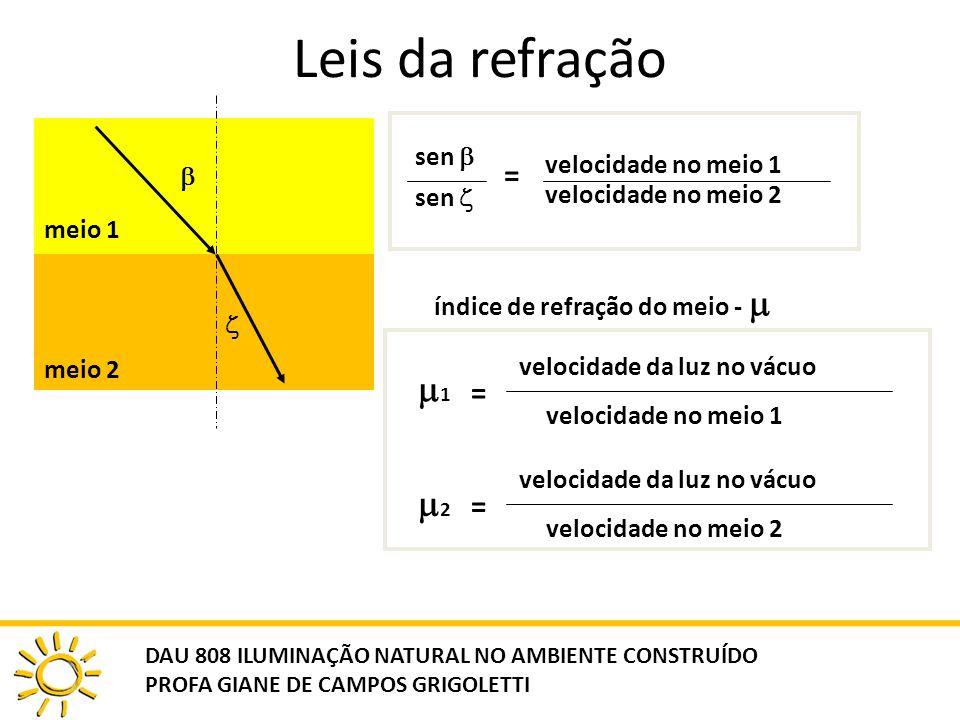 Leis da refração 1 2 = = sen  velocidade no meio 1 