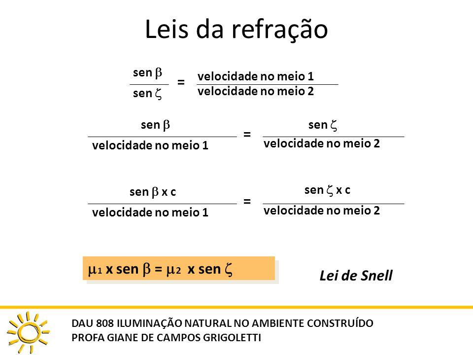 Leis da refração = = = 1 x sen  = 2 x sen  Lei de Snell sen 