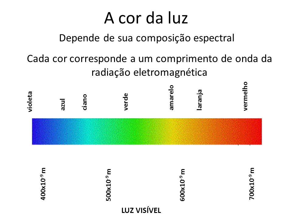 Depende de sua composição espectral