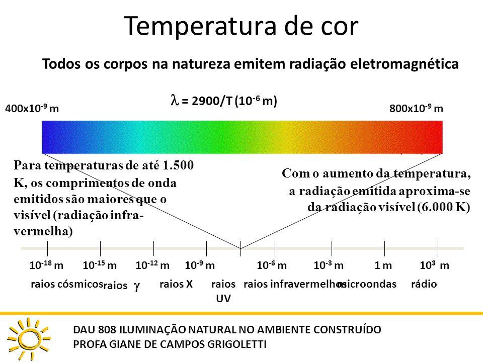 Todos os corpos na natureza emitem radiação eletromagnética