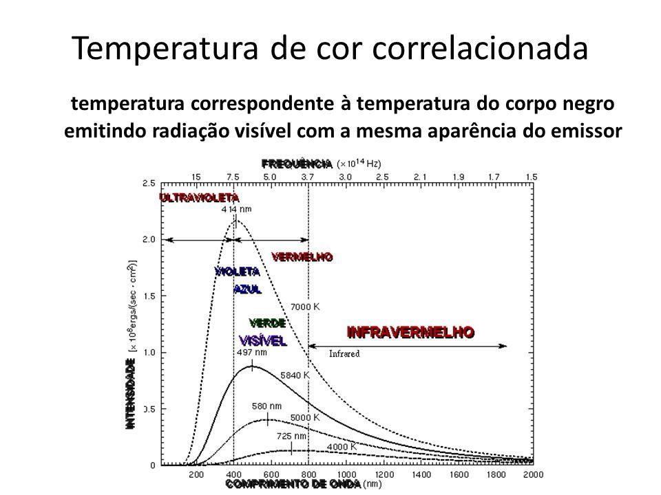 Temperatura de cor correlacionada