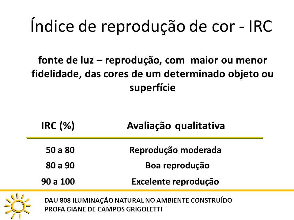 Índice de reprodução de cor - IRC
