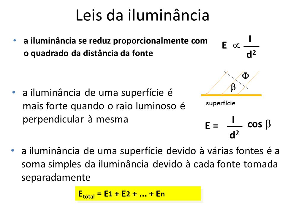 Leis da iluminância I E  d2
