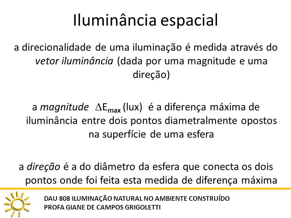 Iluminância espacial a direcionalidade de uma iluminação é medida através do vetor iluminância (dada por uma magnitude e uma direção)