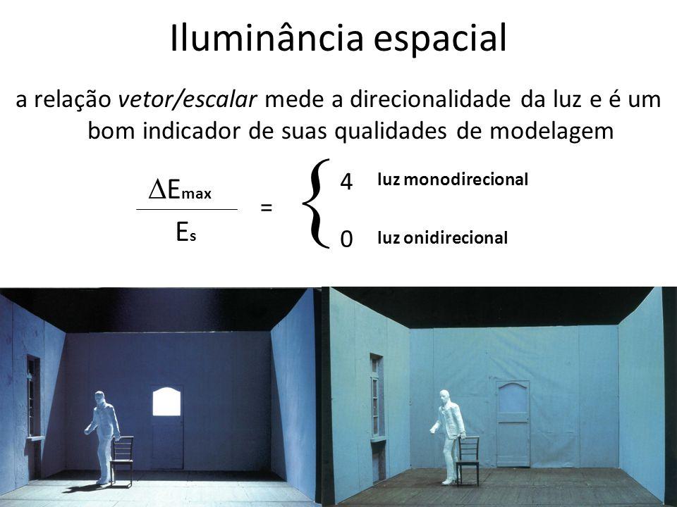  Iluminância espacial Emax Es