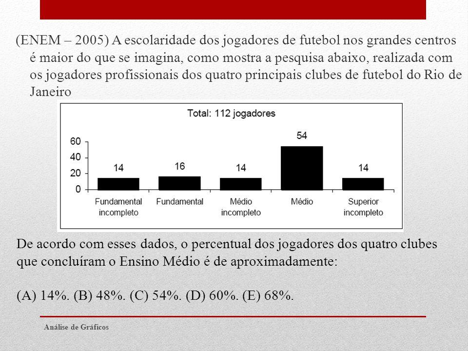 (A) 14%. (B) 48%. (C) 54%. (D) 60%. (E) 68%.