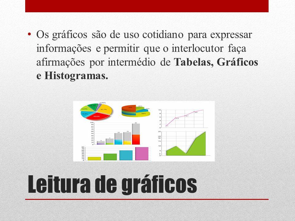 Os gráficos são de uso cotidiano para expressar informações e permitir que o interlocutor faça afirmações por intermédio de Tabelas, Gráficos e Histogramas.