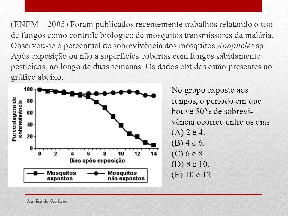 (ENEM – 2005) Foram publicados recentemente trabalhos relatando o uso de fungos como controle biológico de mosquitos transmissores da malária. Observou-se o percentual de sobrevivência dos mosquitos Anopheles sp. Após exposição ou não a superfícies cobertas com fungos sabidamente pesticidas, ao longo de duas semanas. Os dados obtidos estão presentes no gráfico abaixo.