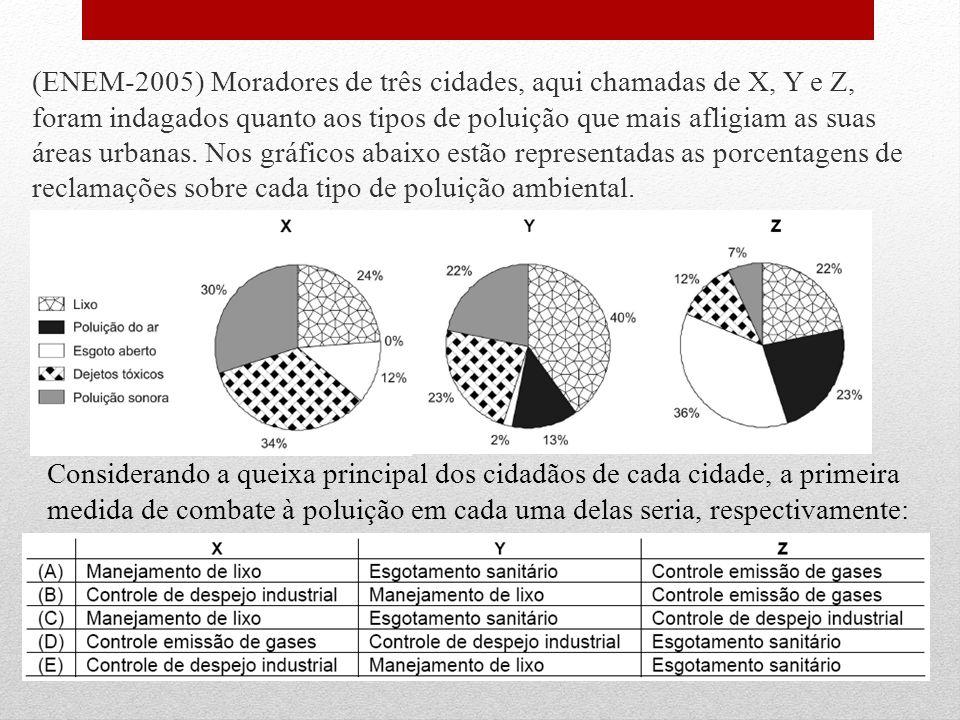 (ENEM-2005) Moradores de três cidades, aqui chamadas de X, Y e Z, foram indagados quanto aos tipos de poluição que mais afligiam as suas áreas urbanas. Nos gráficos abaixo estão representadas as porcentagens de reclamações sobre cada tipo de poluição ambiental.