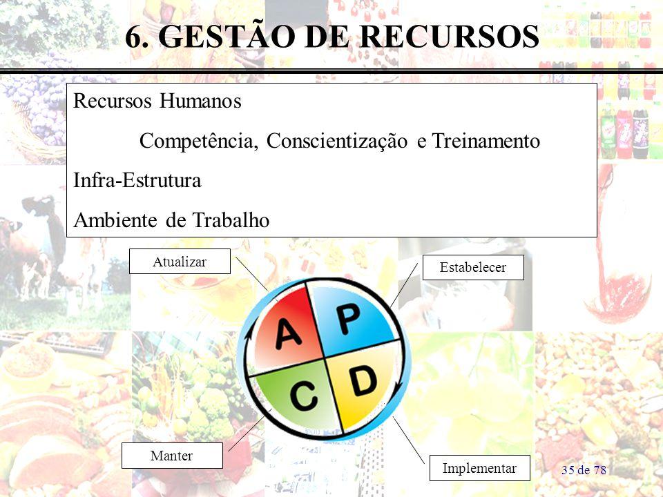 6. GESTÃO DE RECURSOS Recursos Humanos