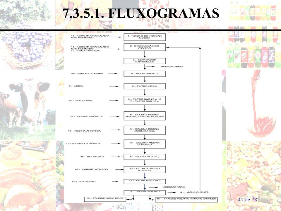 7.3.5.1. FLUXOGRAMAS