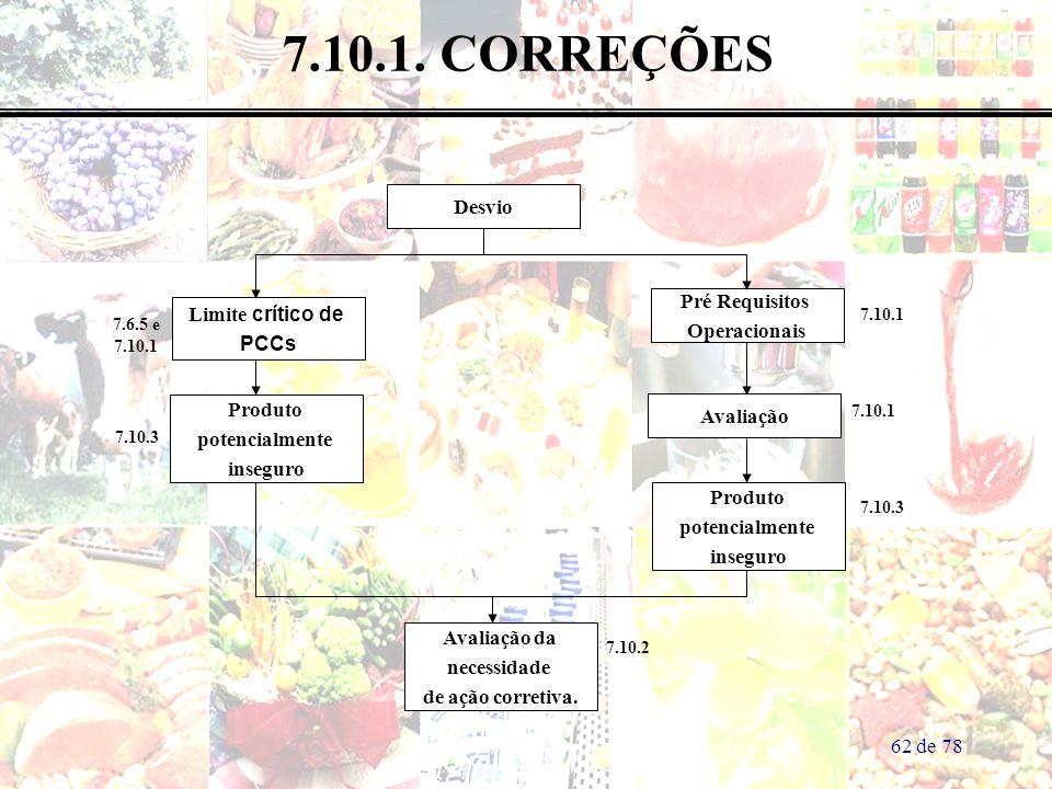 7.10.1. CORREÇÕES Desvio Pré Requisitos Limite crítico de Operacionais
