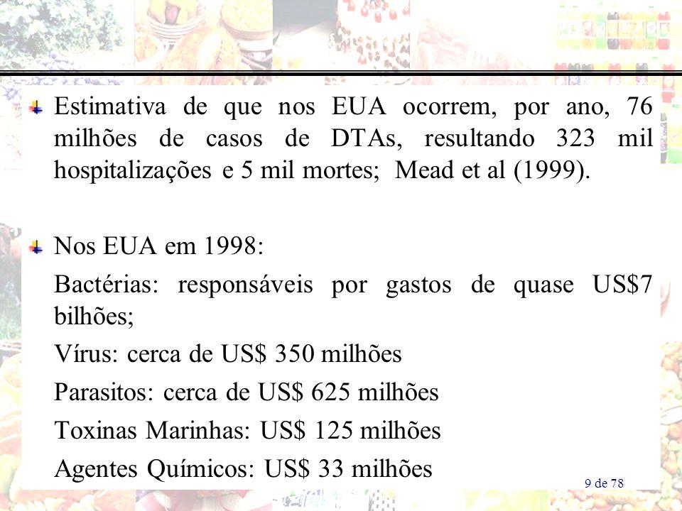 Bactérias: responsáveis por gastos de quase US$7 bilhões;