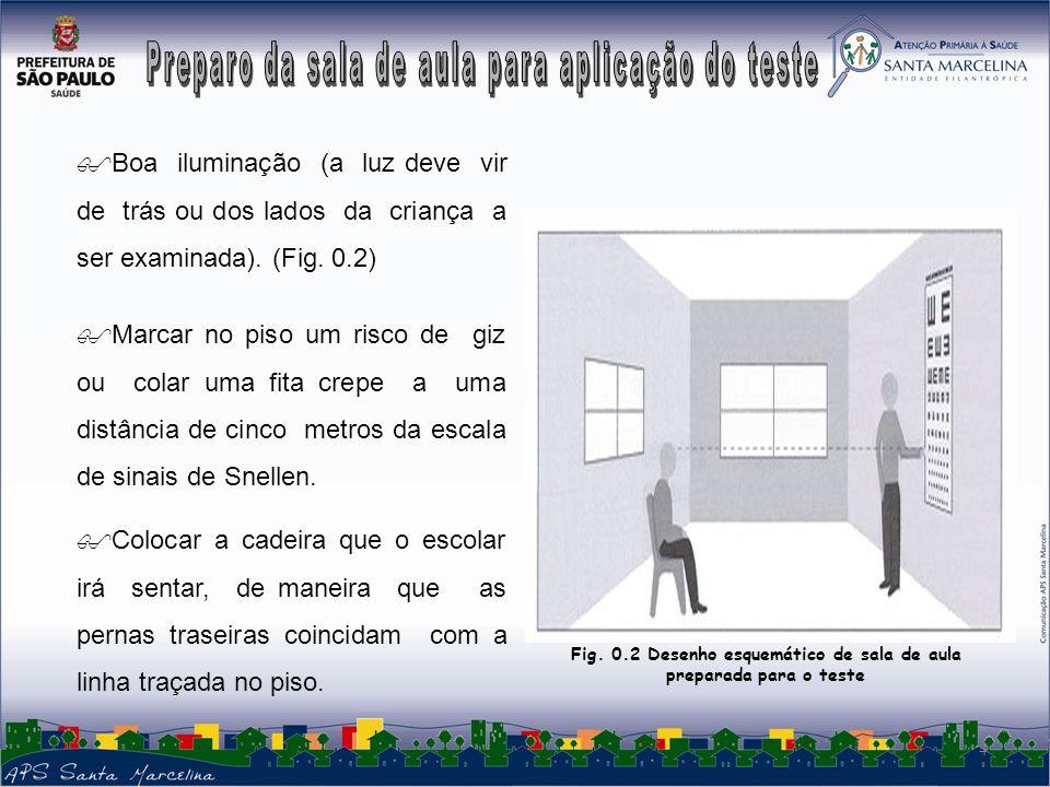 Fig. 0.2 Desenho esquemático de sala de aula preparada para o teste
