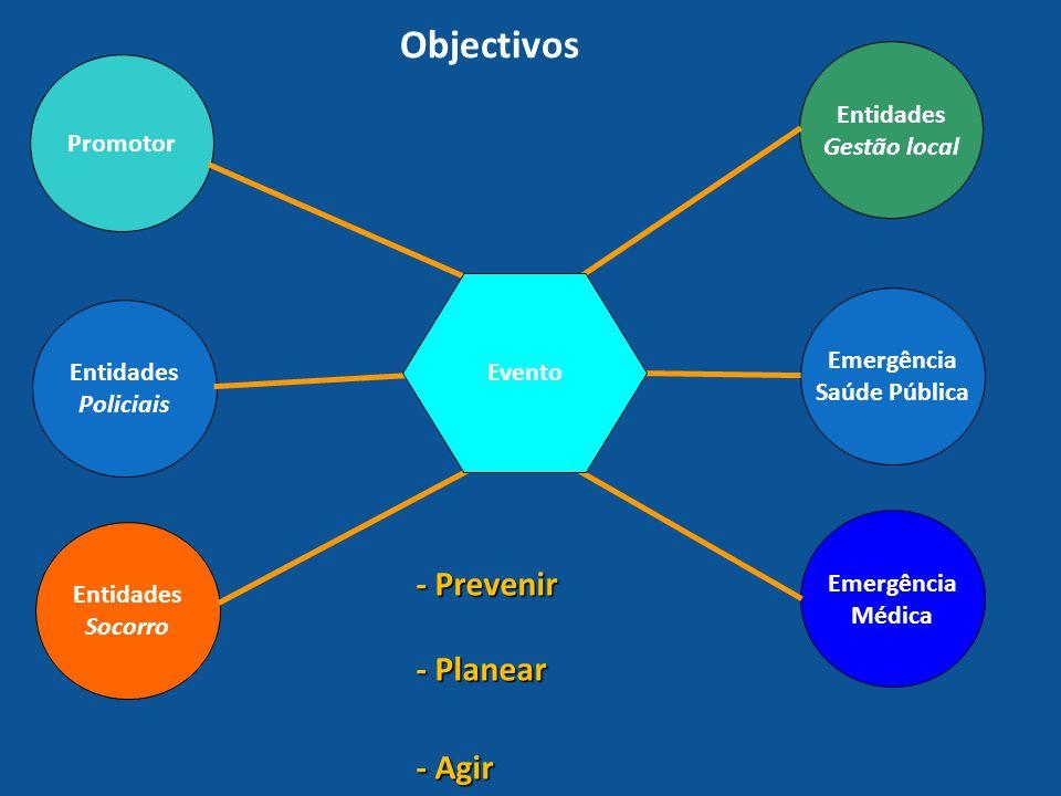 Objectivos - Prevenir - Planear - Agir Entidades Gestão local Promotor
