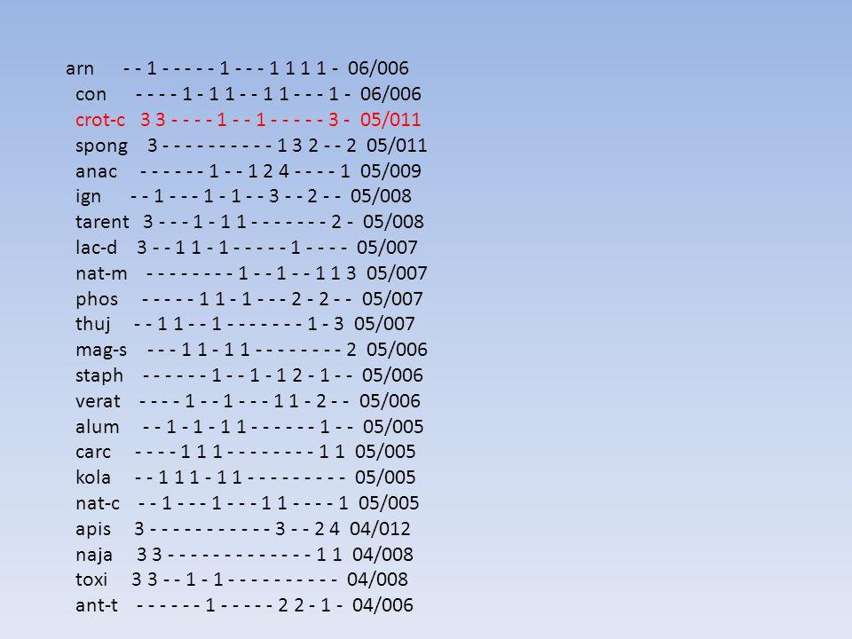 arn - - 1 - - - - - 1 - - - 1 1 1 1 - 06/006 con - - - - 1 - 1 1 - - 1 1 - - - 1 - 06/006.