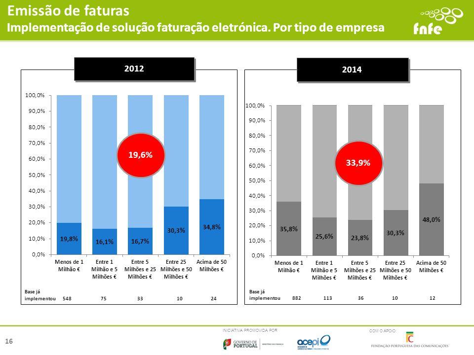 Emissão de faturas Implementação de solução faturação eletrónica. Por tipo de empresa. 2012. 2014.