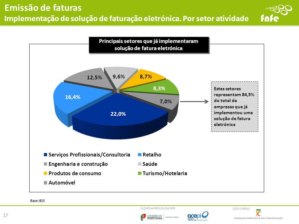 Principais setores que já implementaram solução de fatura eletrónica
