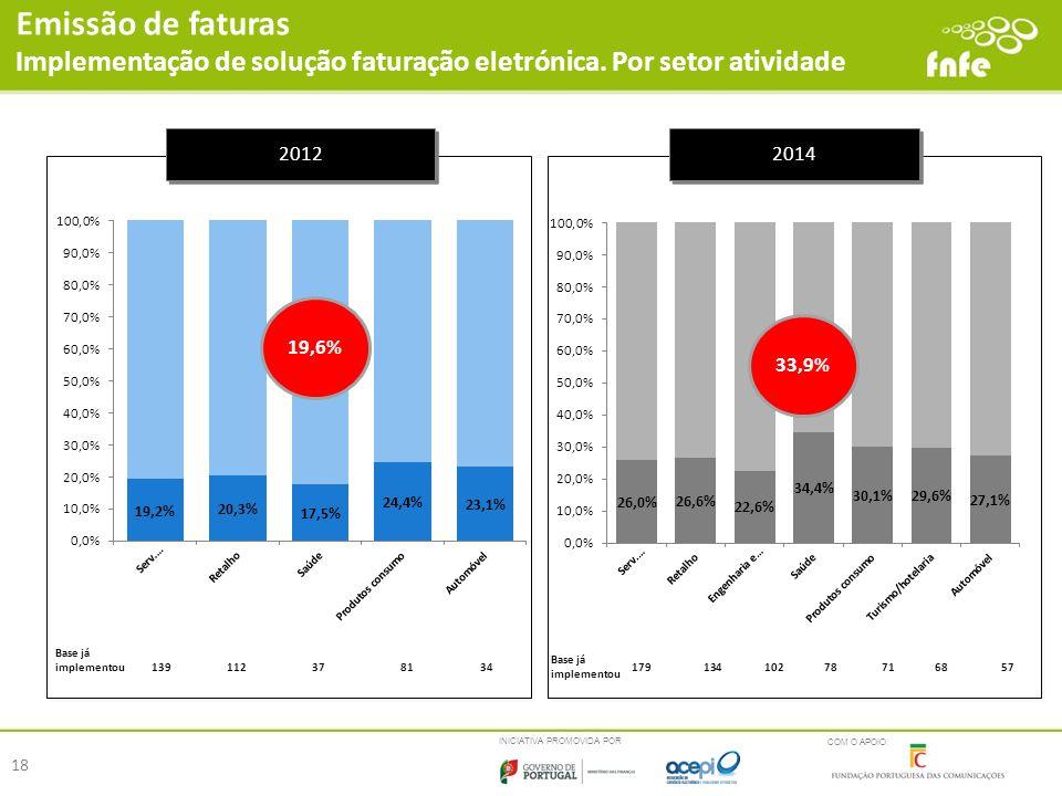 Emissão de faturas Implementação de solução faturação eletrónica. Por setor atividade. 2012. 2014.
