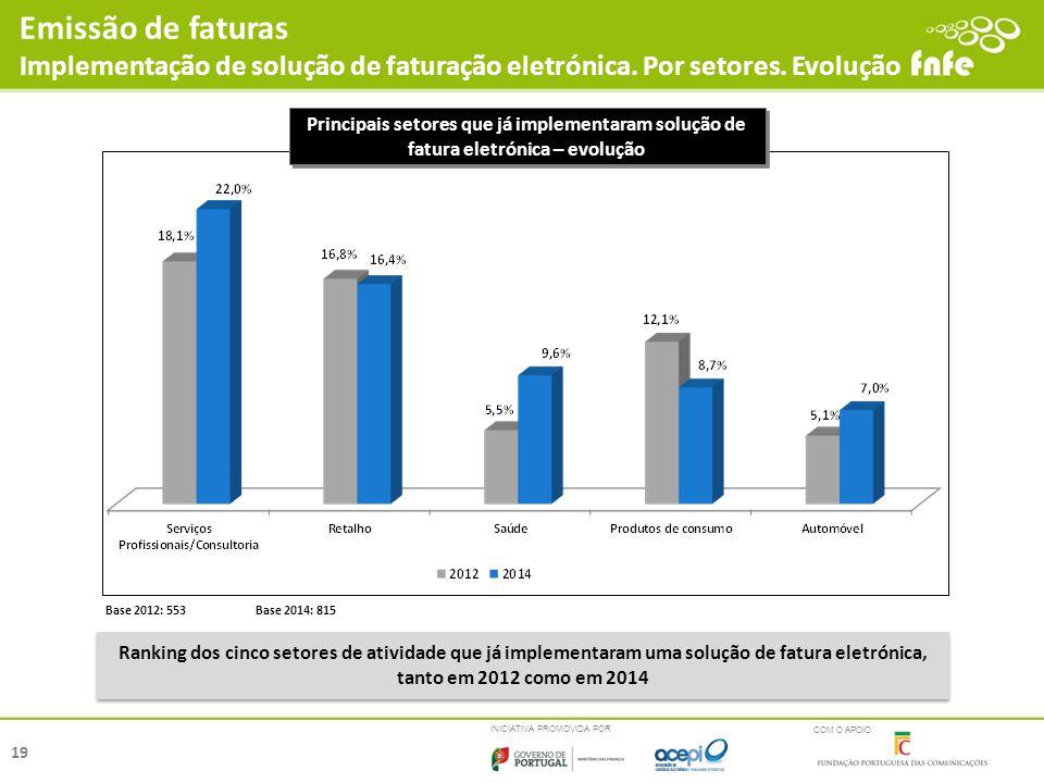 Emissão de faturas Implementação de solução de faturação eletrónica. Por setores. Evolução.