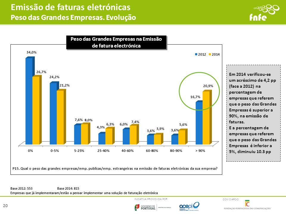 Emissão de faturas eletrónicas Peso das Grandes Empresas. Evolução