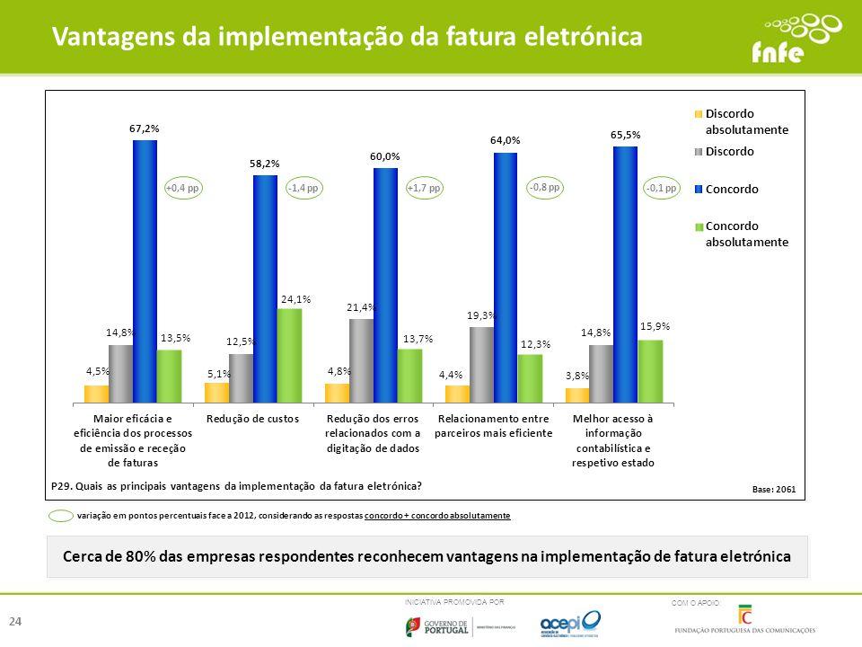 Vantagens da implementação da fatura eletrónica