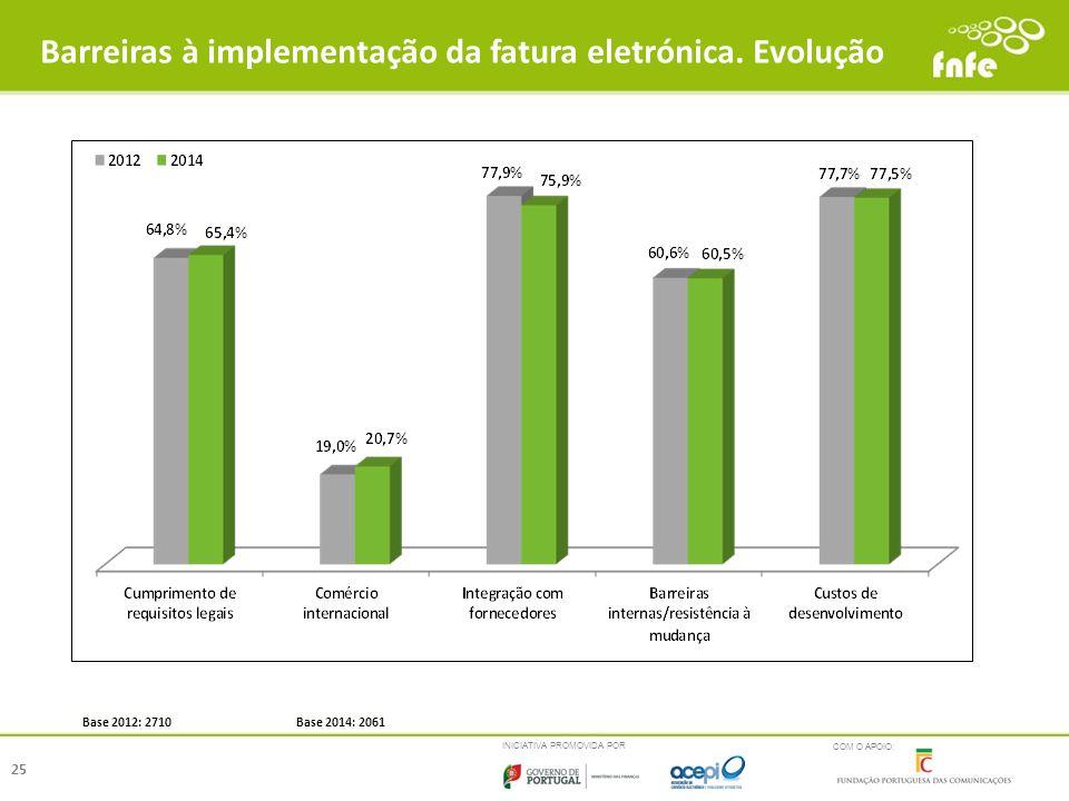 Barreiras à implementação da fatura eletrónica. Evolução