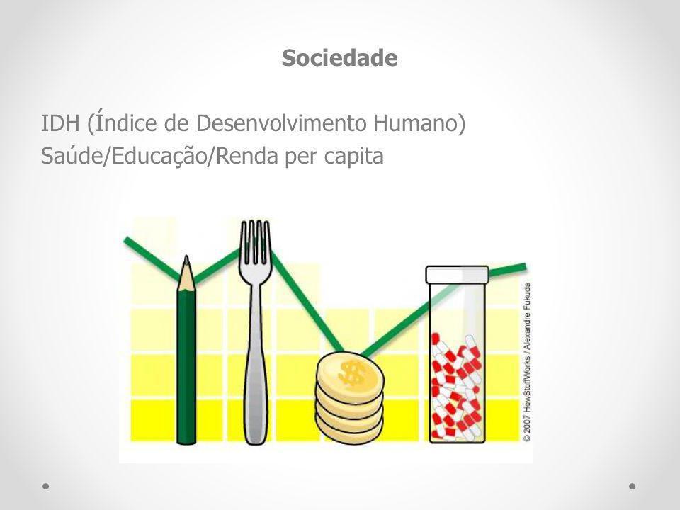 Sociedade IDH (Índice de Desenvolvimento Humano) Saúde/Educação/Renda per capita