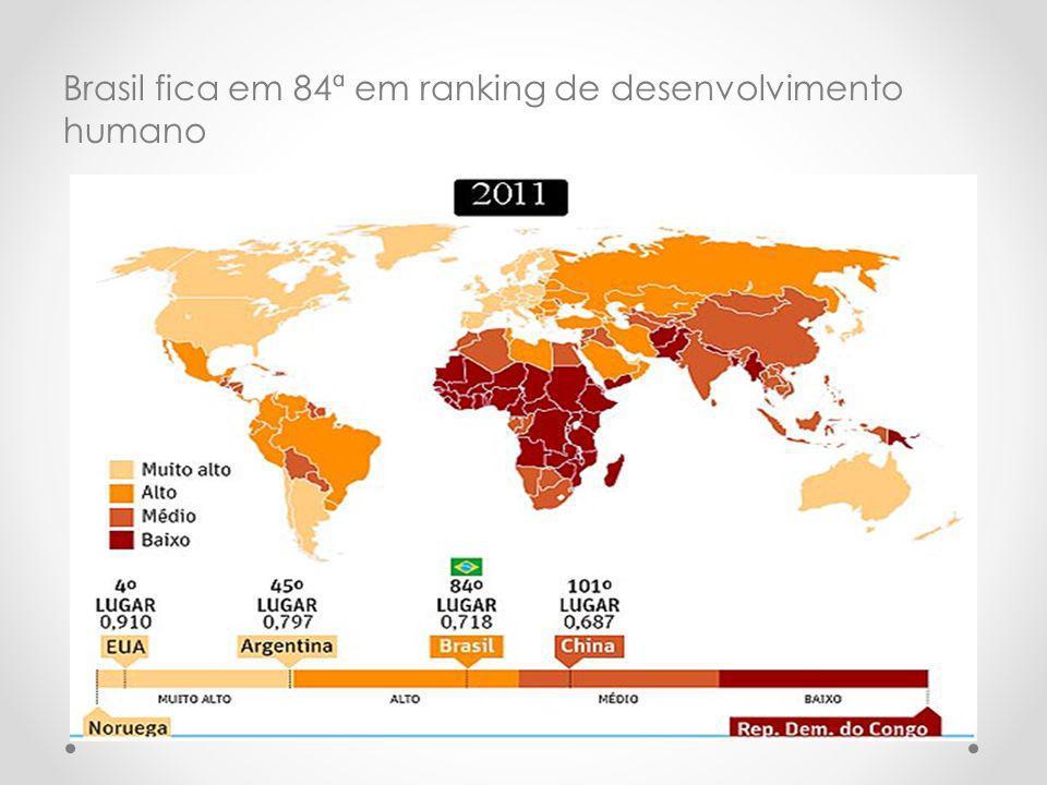 Brasil fica em 84ª em ranking de desenvolvimento humano