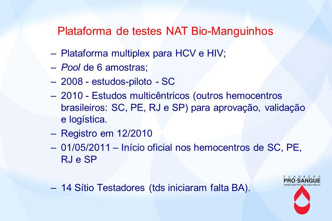 Plataforma de testes NAT Bio-Manguinhos