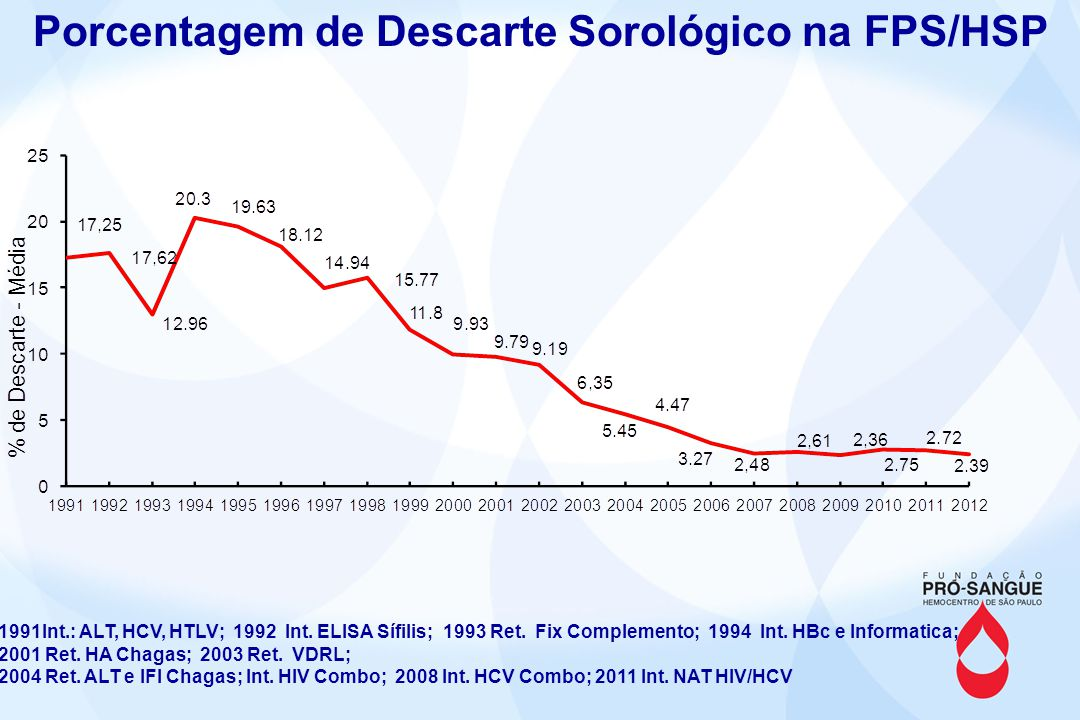 Porcentagem de Descarte Sorológico na FPS/HSP