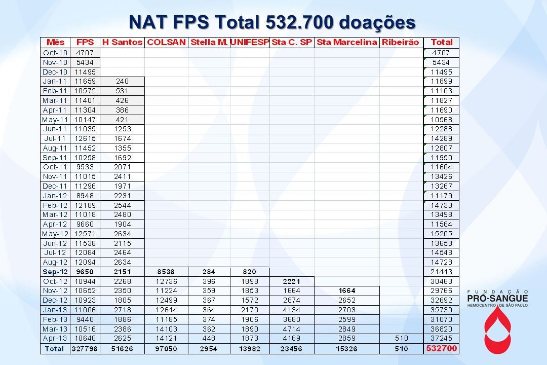 NAT FPS Total 532.700 doações