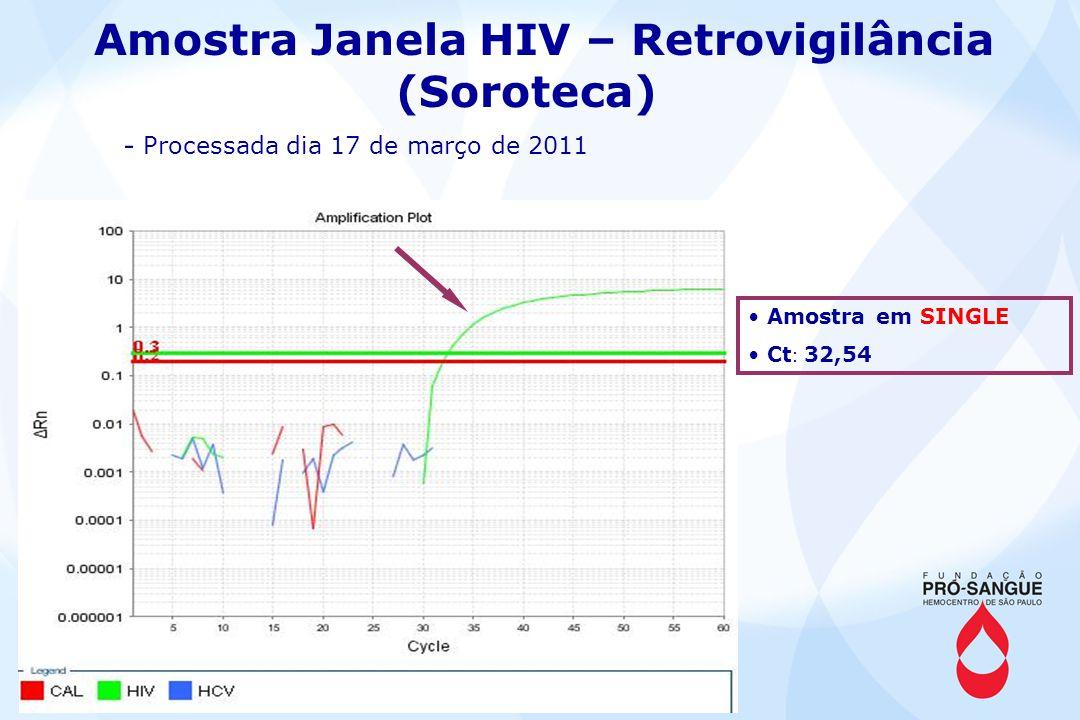 Amostra Janela HIV – Retrovigilância (Soroteca)