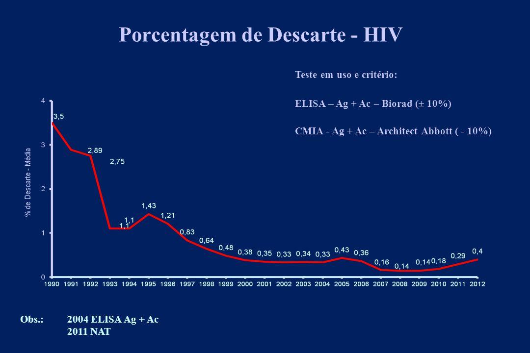 Porcentagem de Descarte - HIV