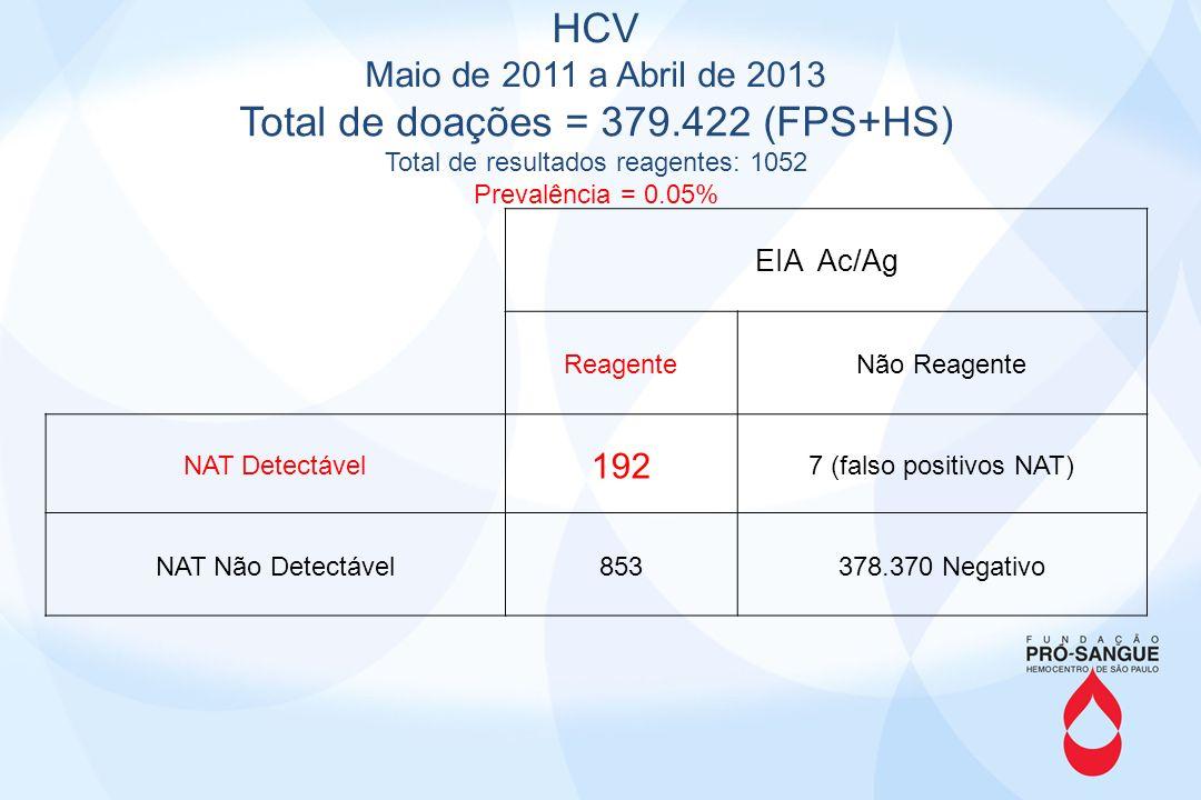 Total de doações = 379.422 (FPS+HS)