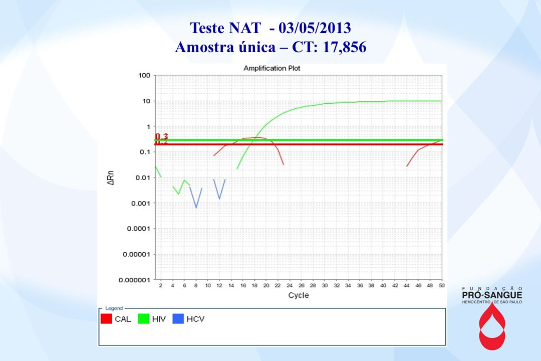 Teste NAT - 03/05/2013 Amostra única – CT: 17,856