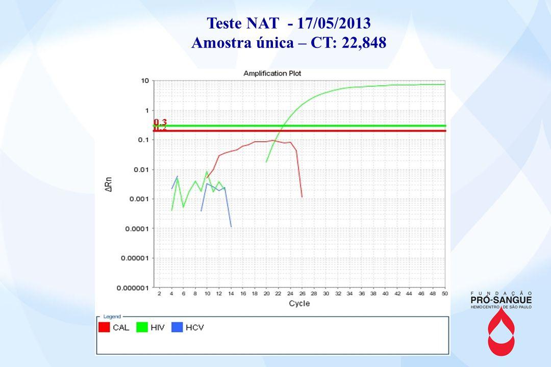 Teste NAT - 17/05/2013 Amostra única – CT: 22,848