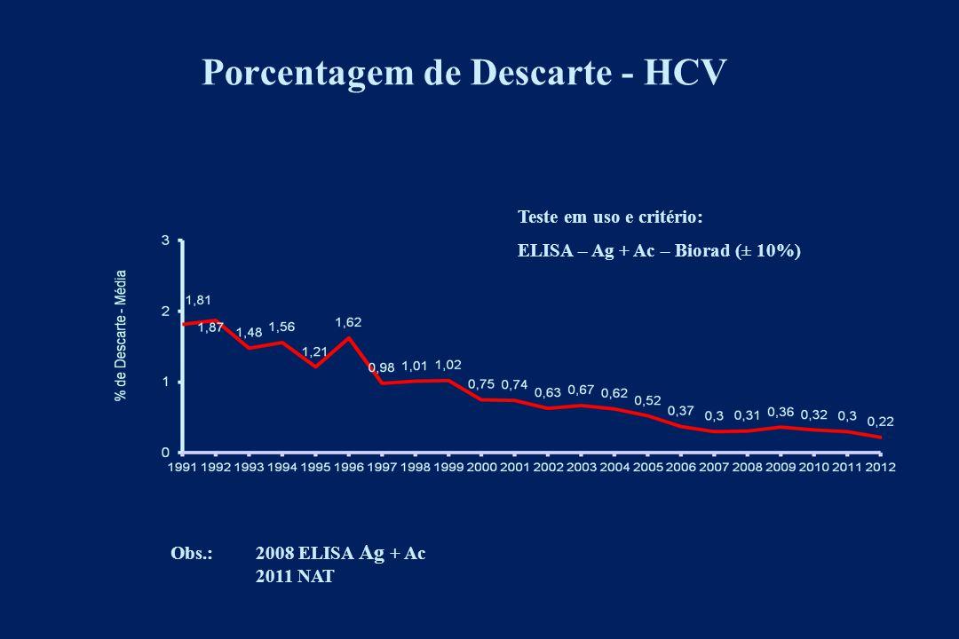 Porcentagem de Descarte - HCV