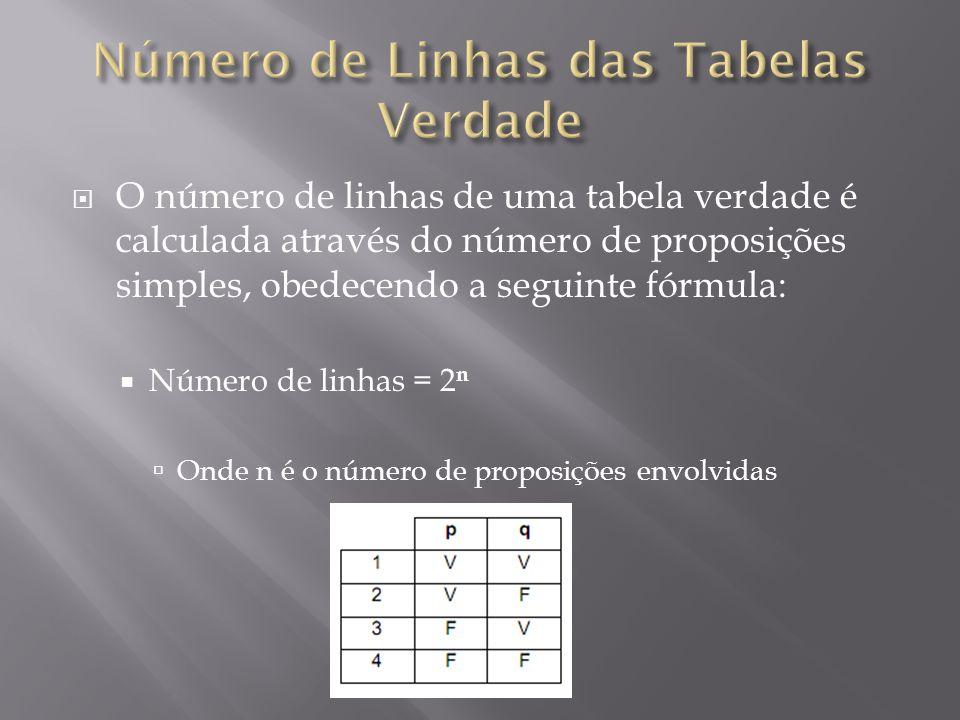 Número de Linhas das Tabelas Verdade