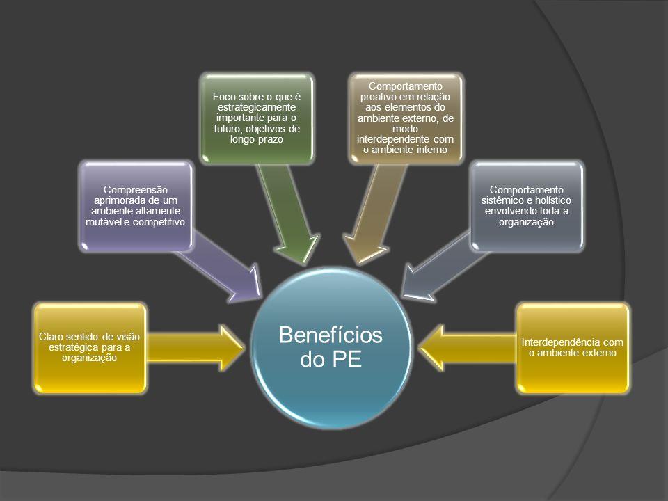 Benefícios do PE Claro sentido de visão estratégica para a organização