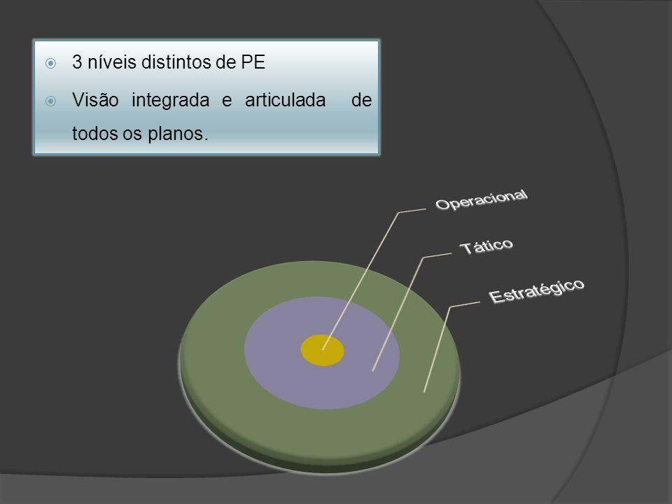 Operacional Tático Estratégico 3 níveis distintos de PE
