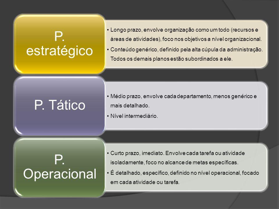 P. estratégico P. Tático P. Operacional