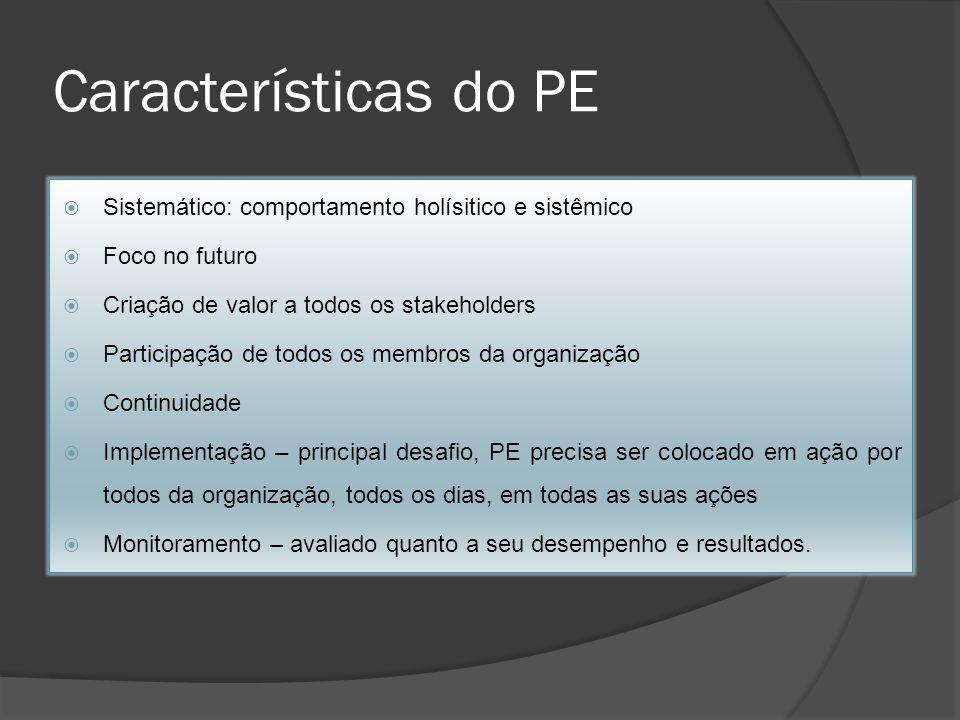 Características do PE Sistemático: comportamento holísitico e sistêmico. Foco no futuro. Criação de valor a todos os stakeholders.